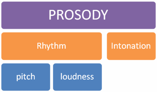 components of prosody