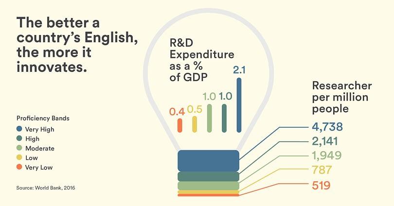 ef epi 2019 infographic 02